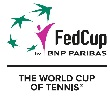 Fed Cup Betting Guide