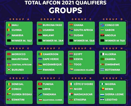AFCON 2021 Qualifiers Predictions