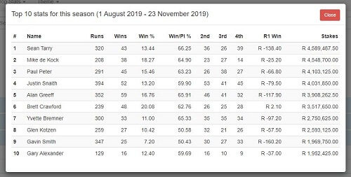 Gallop Top 10 Trainers